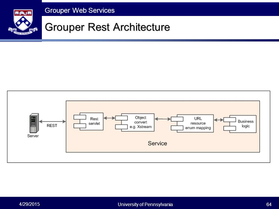 Grouper Rest Architecture