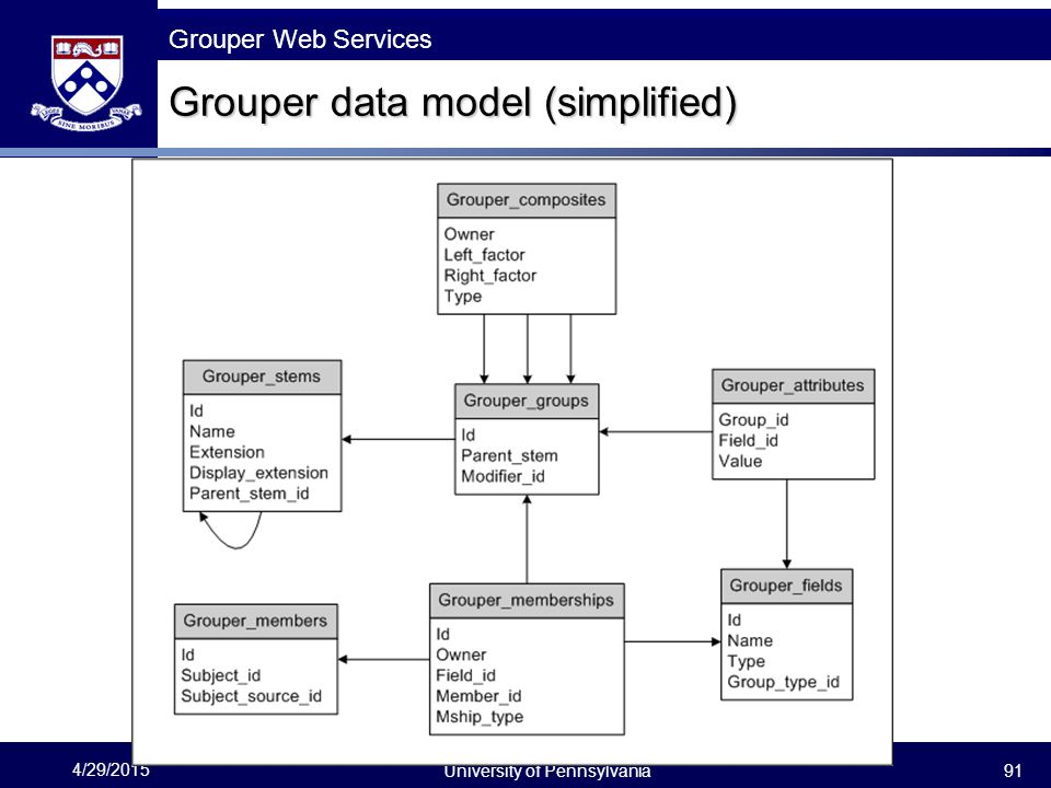 Grouper data model (simplified)