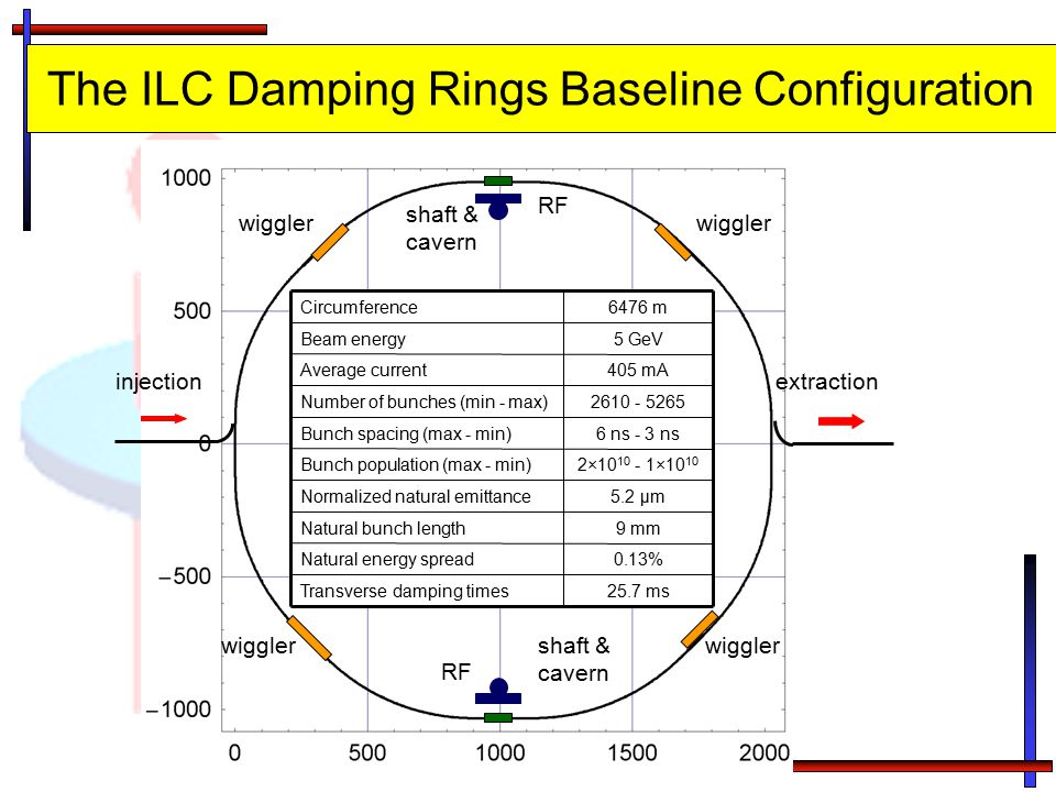 The ILC Damping Rings Baseline Configuration