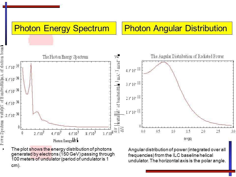 Photon Energy Spectrum Photon Angular Distribution