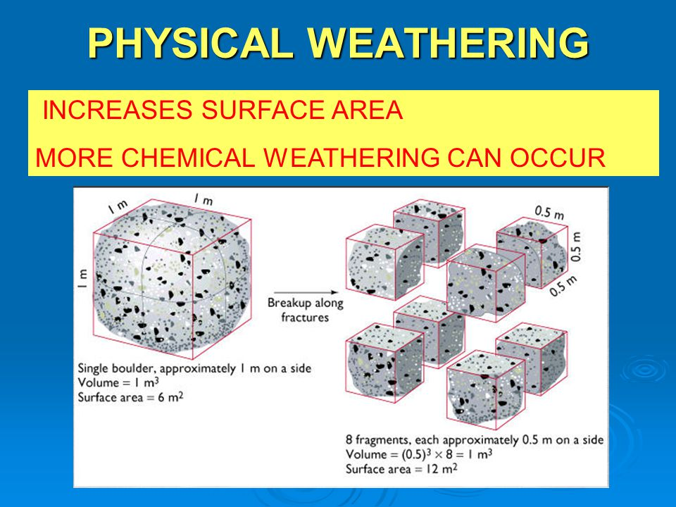 PHYSICAL WEATHERING INCREASES SURFACE AREA