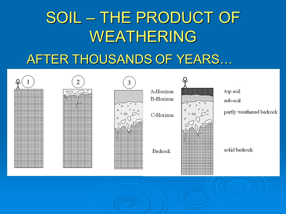 SOIL – THE PRODUCT OF WEATHERING
