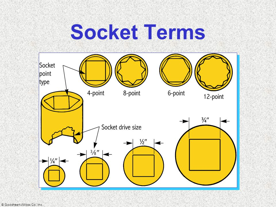 Socket Terms