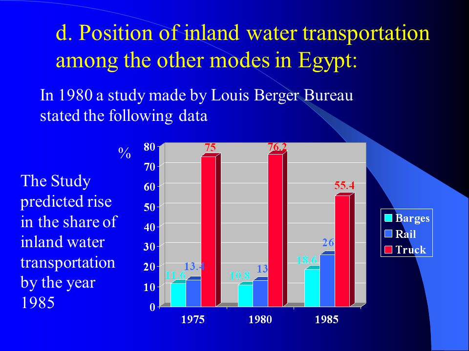 d. Position of inland water transportation among the other modes in Egypt:
