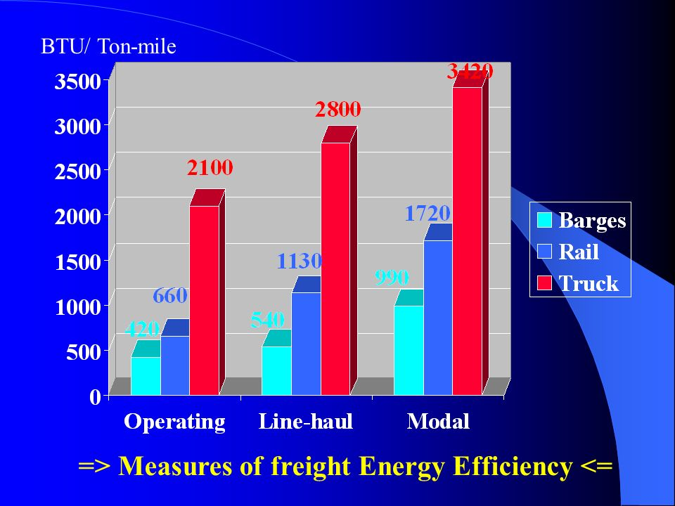 => Measures of freight Energy Efficiency <=