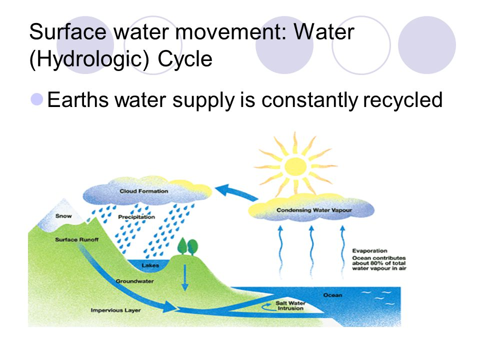 Surface water movement: Water (Hydrologic) Cycle