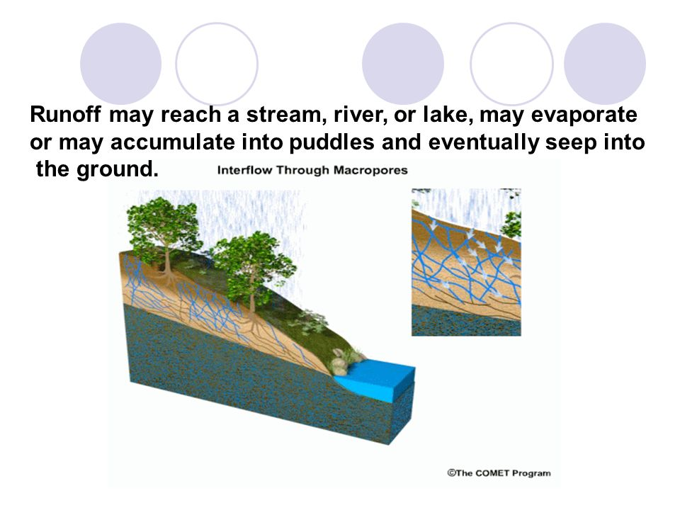 Runoff may reach a stream, river, or lake, may evaporate