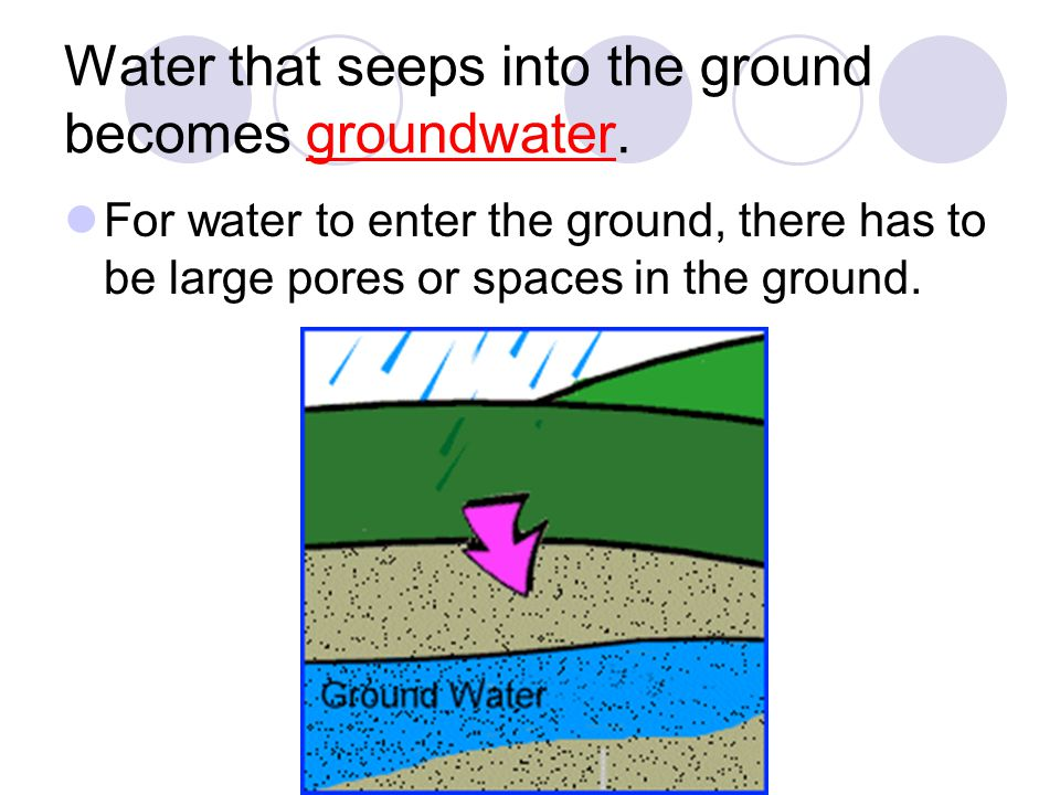 Water that seeps into the ground becomes groundwater.