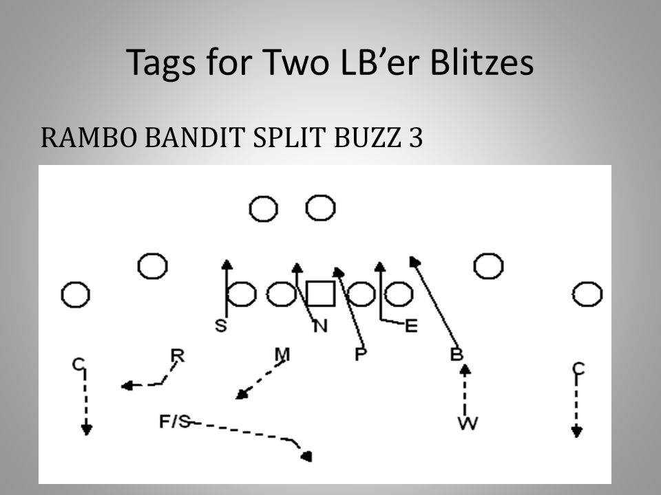 Tags for Two LB'er Blitzes