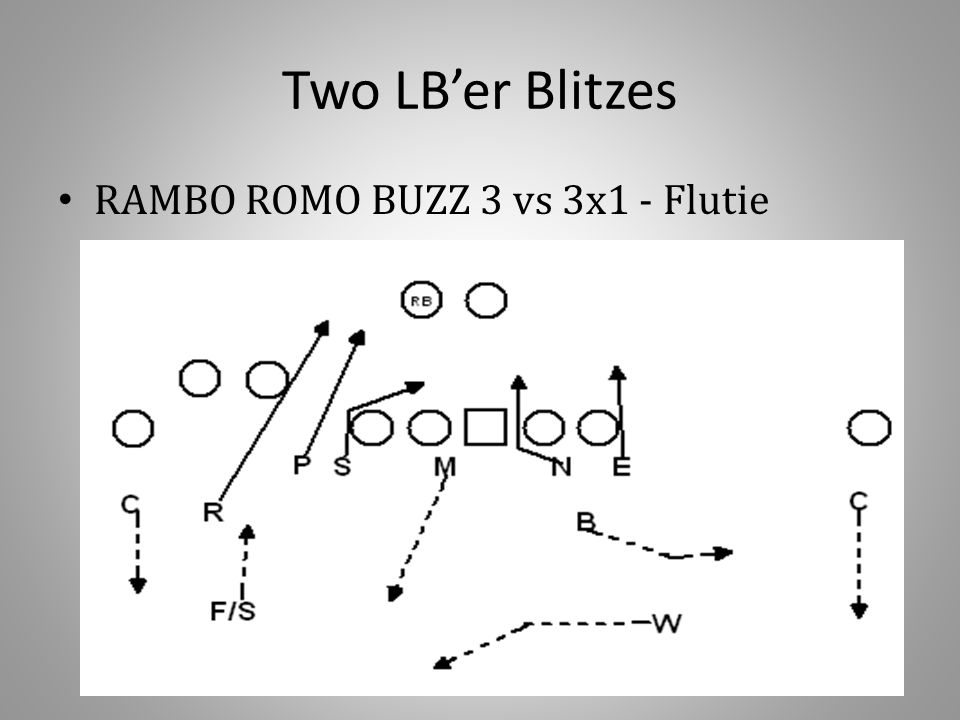 Two LB'er Blitzes RAMBO ROMO BUZZ 3 vs 3x1 - Flutie
