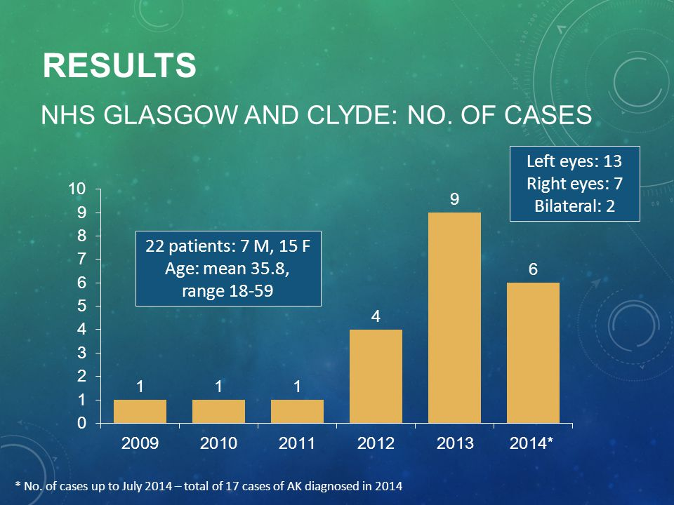 NHS Glasgow And ClyDE: No. of cases