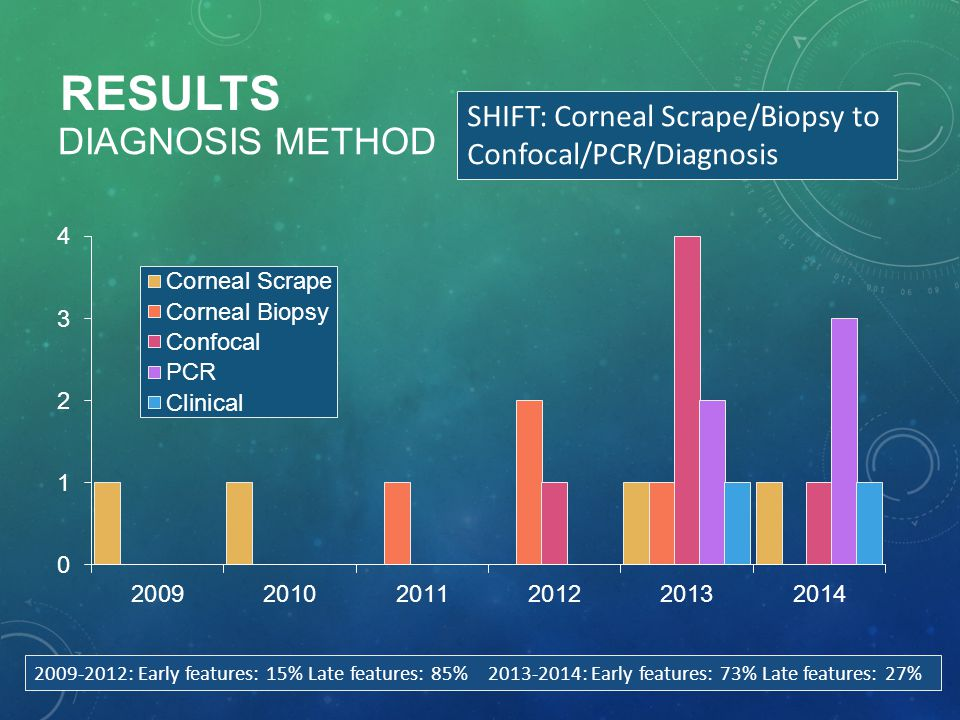 Results Diagnosis METHOD