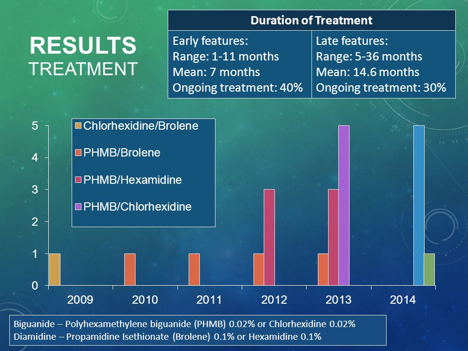 Results Treatment Duration of Treatment Early features: