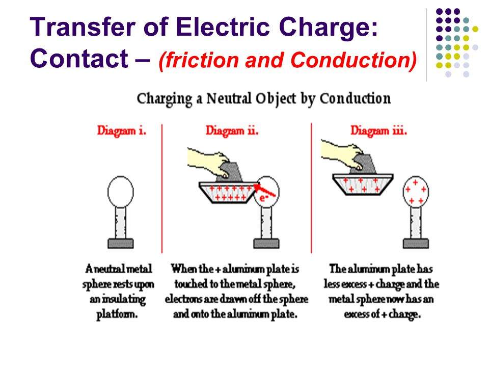 Transfer of Electric Charge: Contact – (friction and Conduction)