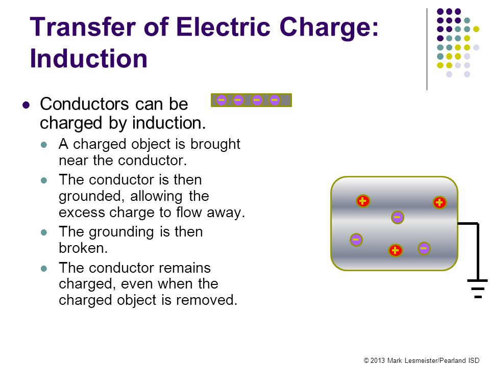 Transfer of Electric Charge: Induction