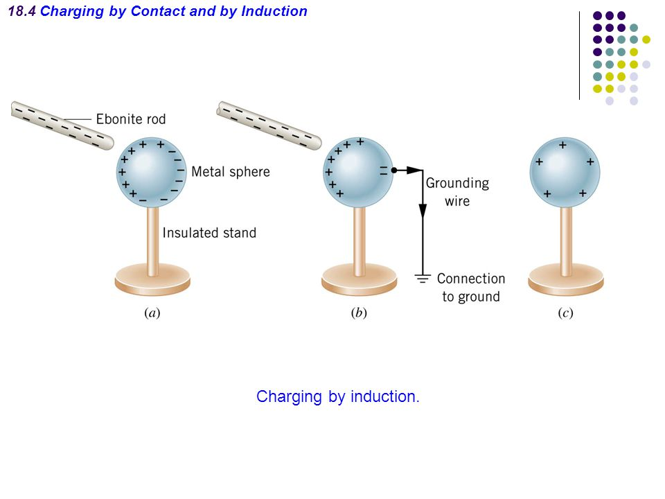 18.4 Charging by Contact and by Induction