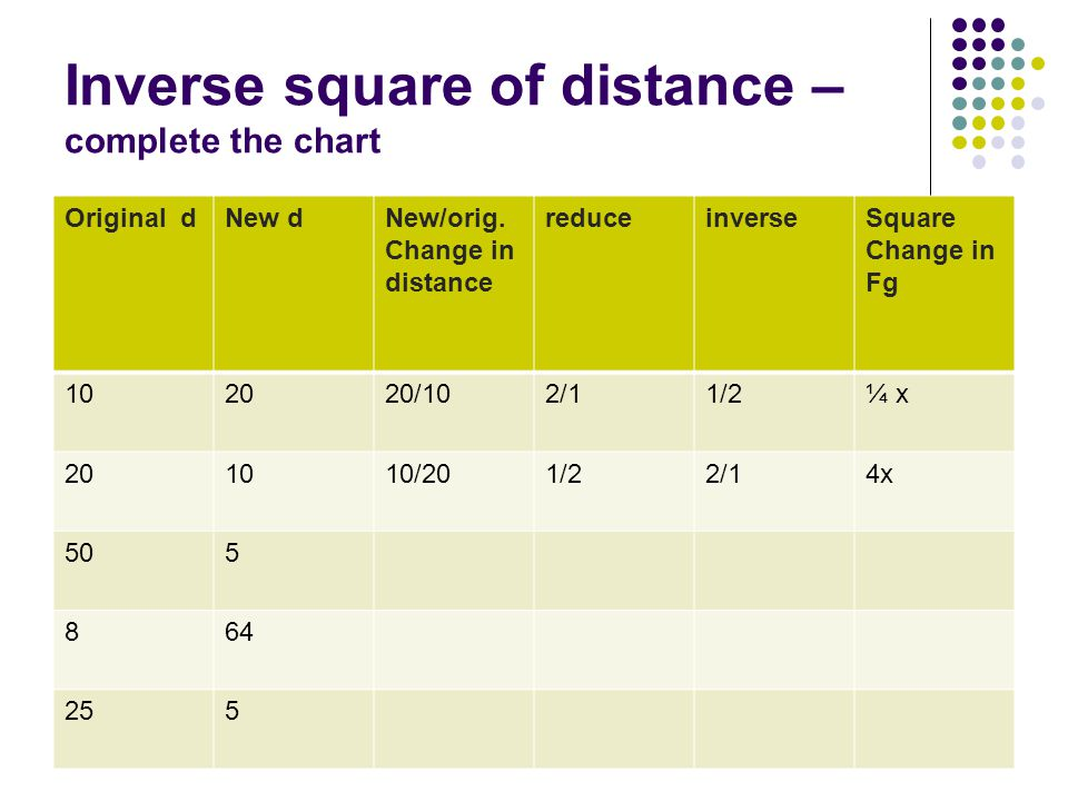 Inverse square of distance –complete the chart