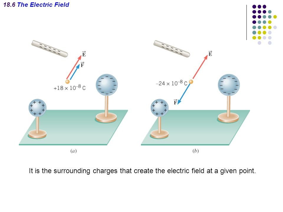 18.6 The Electric Field It is the surrounding charges that create the electric field at a given point.