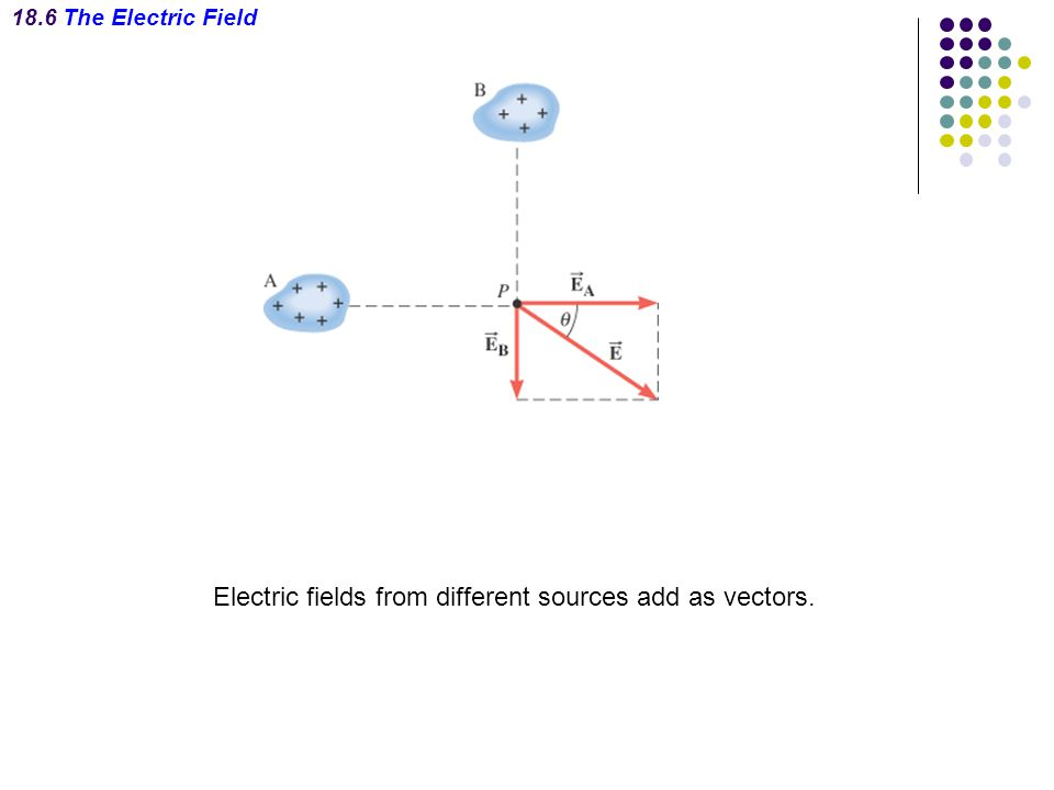 Electric fields from different sources add as vectors.