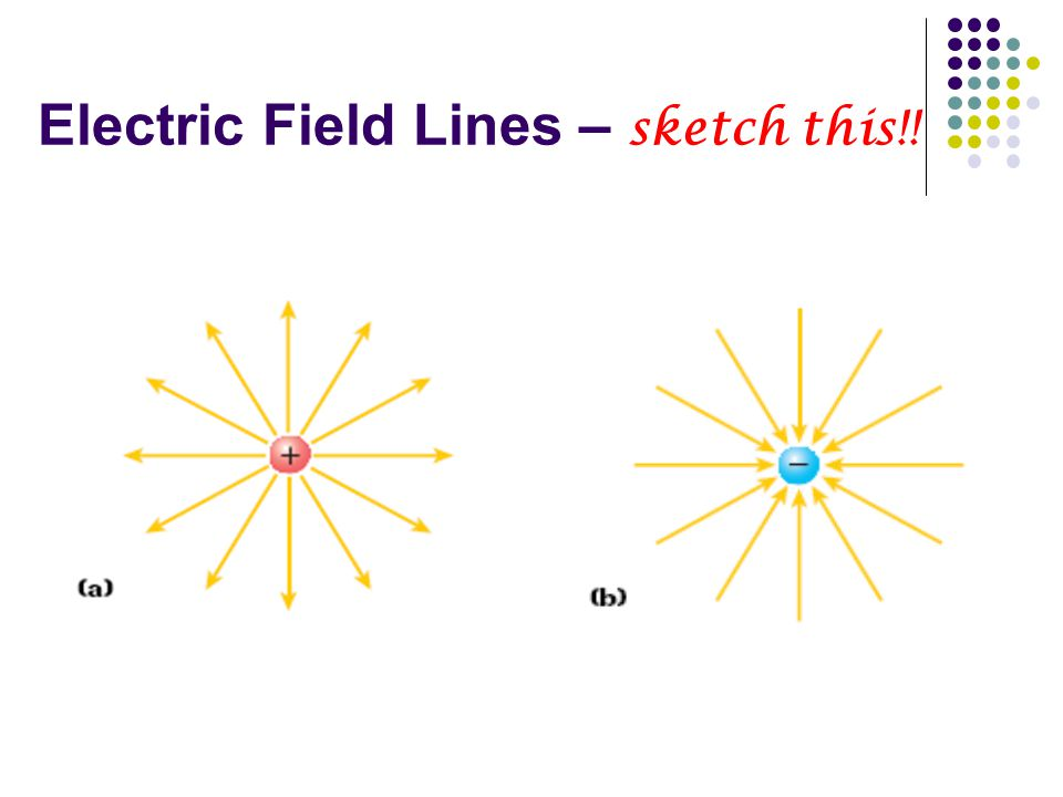 Electric Field Lines – sketch this!!