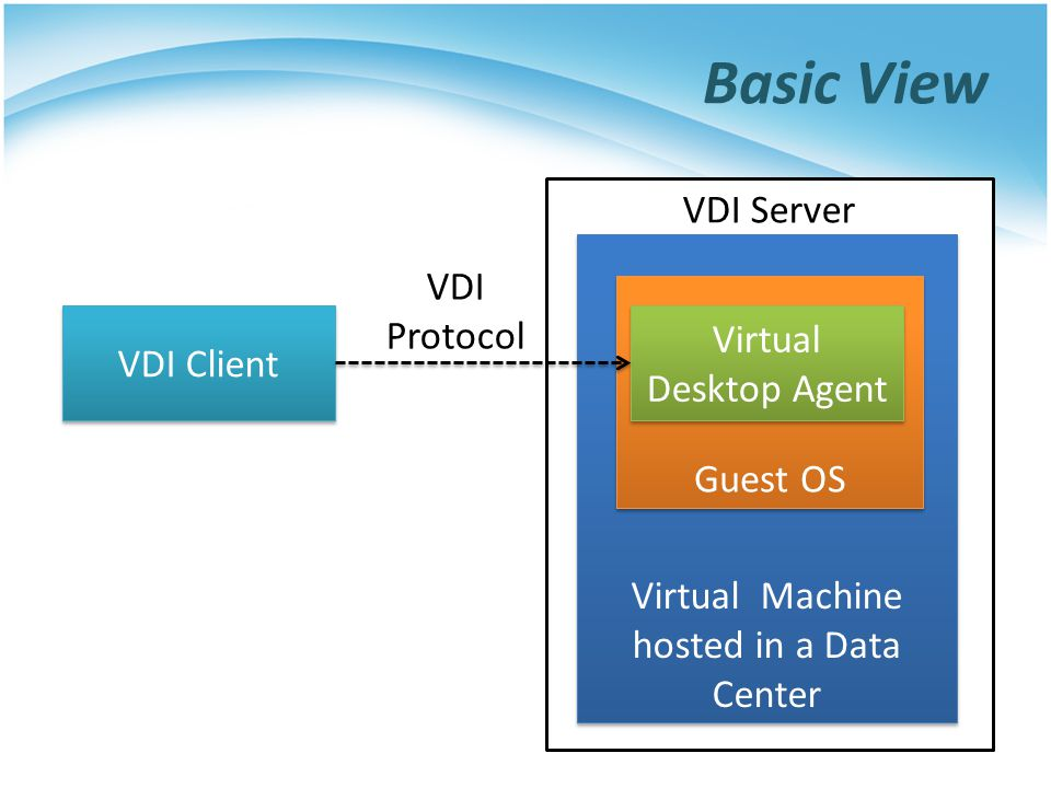Virtual Machine hosted in a Data Center