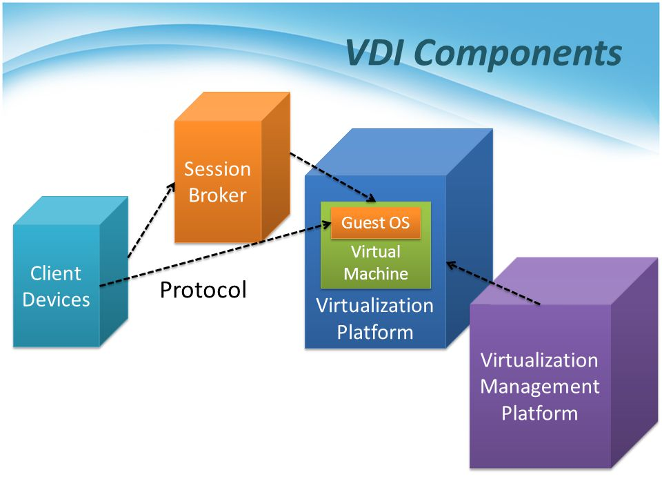 VDI Components Protocol Session Broker Virtualization Platform Client