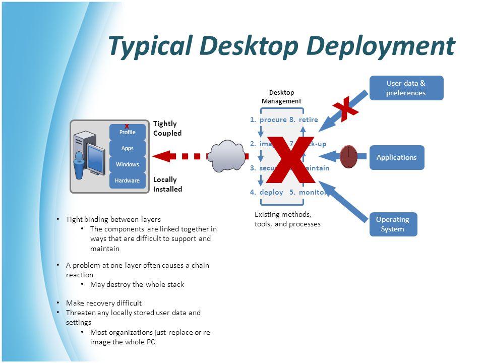 Typical Desktop Deployment