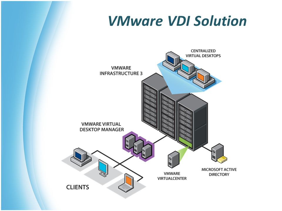 VMware VDI Solution VMware VDI is an end-to-end solution for any company, large or small, with these components: