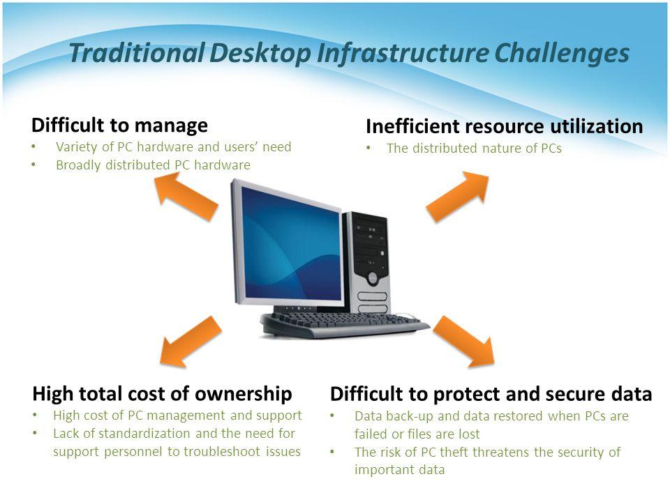 Traditional Desktop Infrastructure Challenges