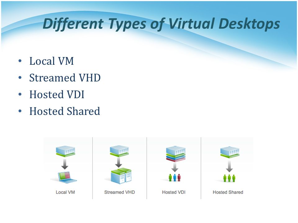 Different Types of Virtual Desktops