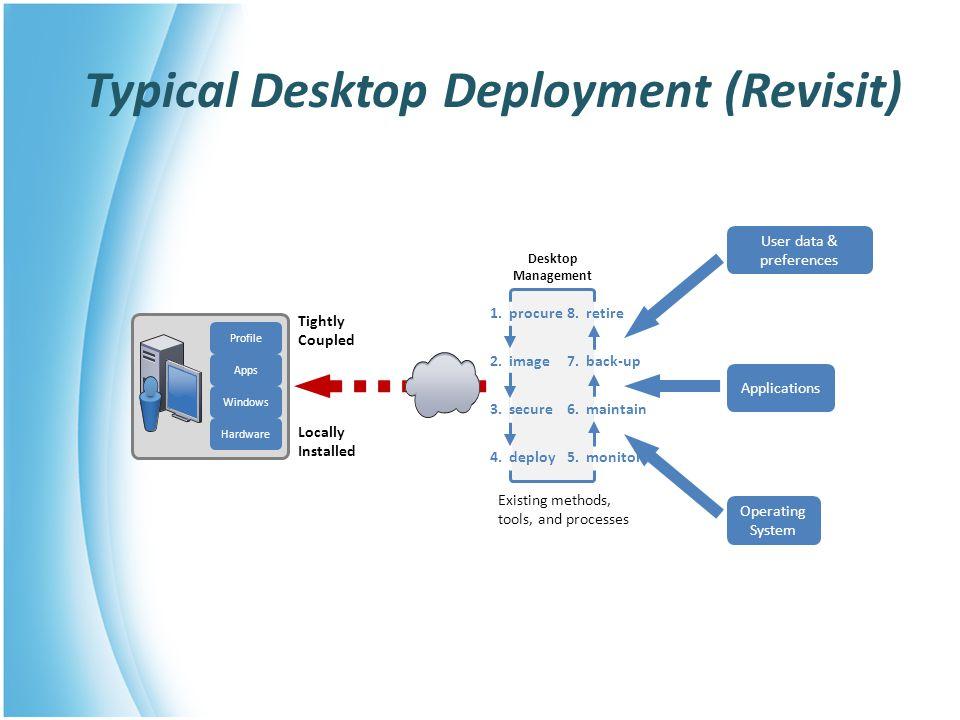 Typical Desktop Deployment (Revisit)