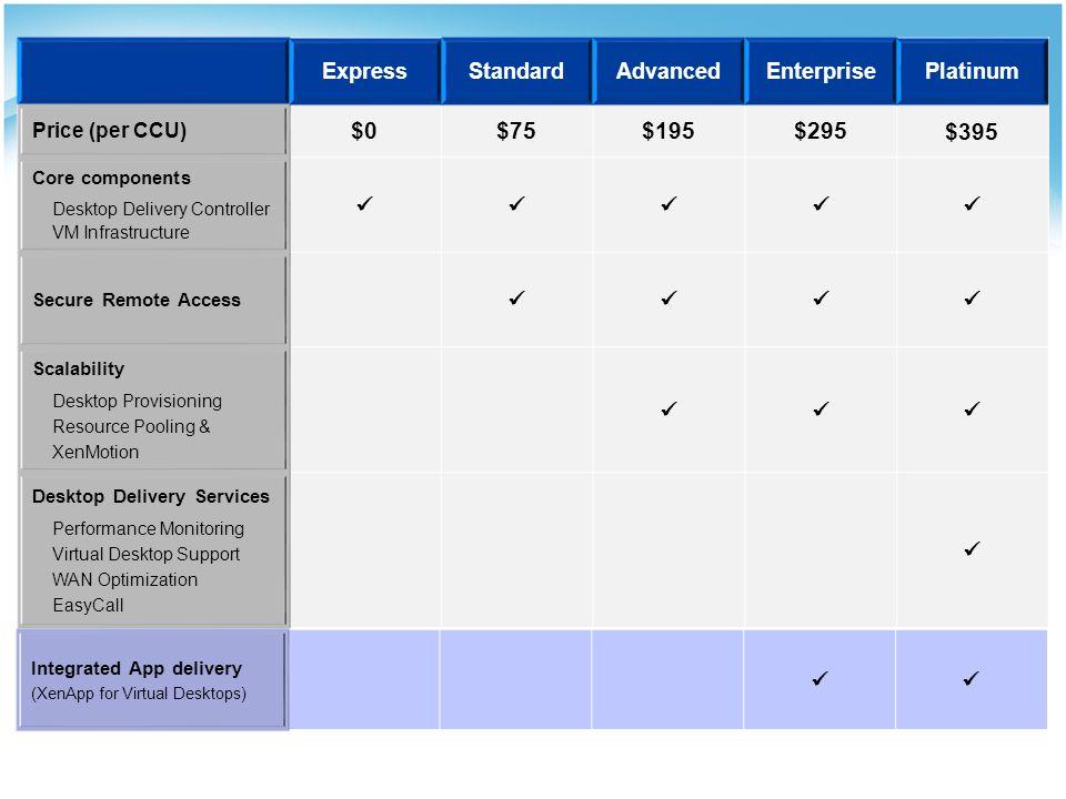 $0 $75 $195 $295 $395 Express Standard Advanced Enterprise Platinum 