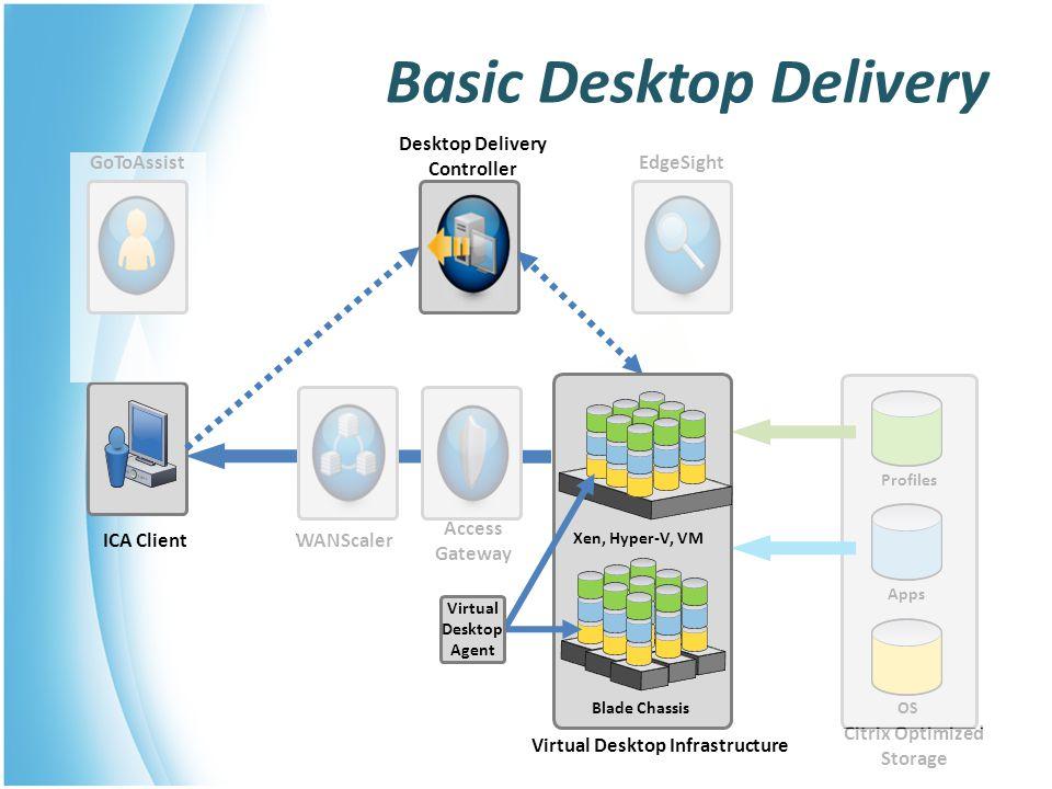Basic Desktop Delivery