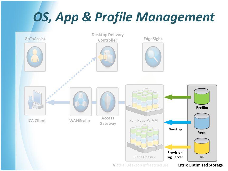 OS, App & Profile Management