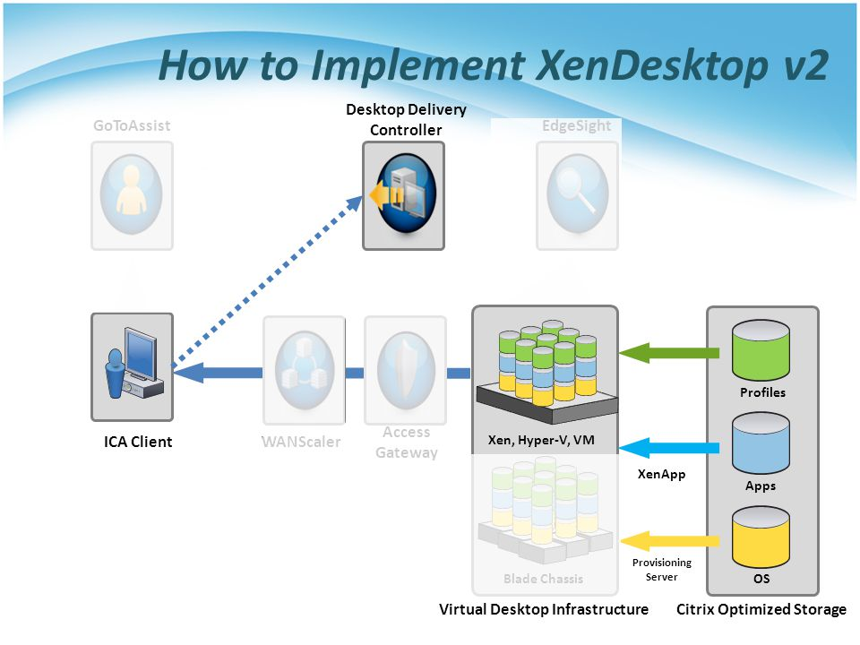How to Implement XenDesktop v2