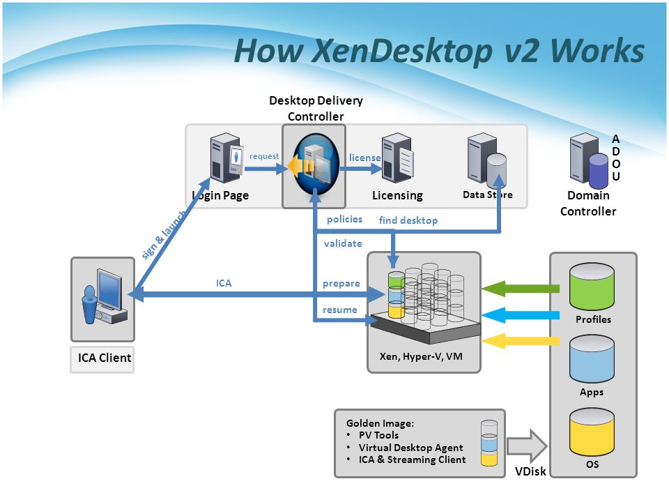 Desktop Delivery Controller