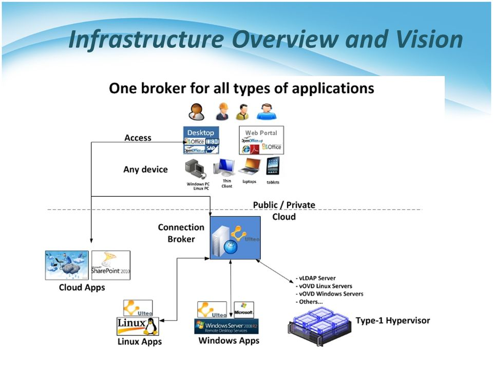 Infrastructure Overview and Vision