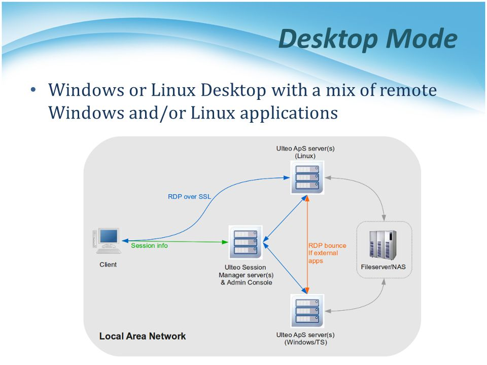 Desktop Mode Windows or Linux Desktop with a mix of remote Windows and/or Linux applications