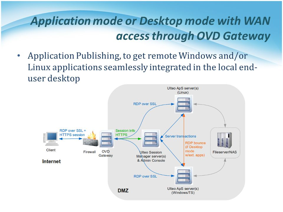 Application mode or Desktop mode with WAN access through OVD Gateway