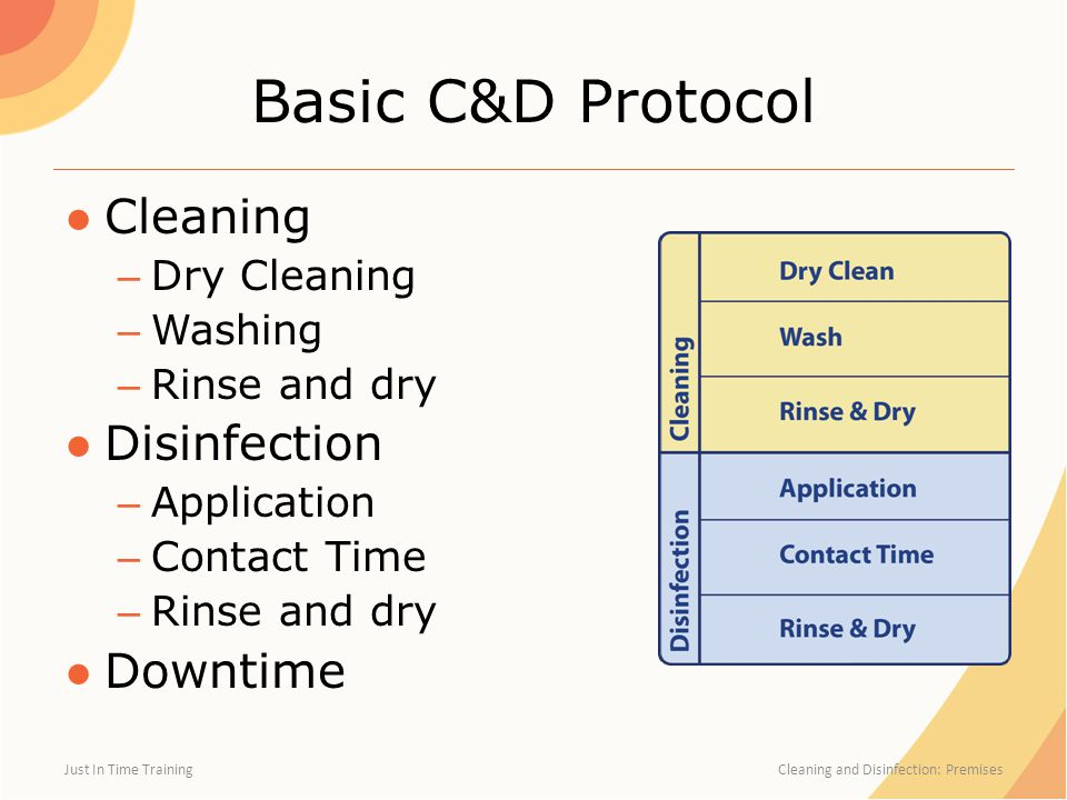 Basic C&D Protocol Cleaning Disinfection Downtime Dry Cleaning Washing