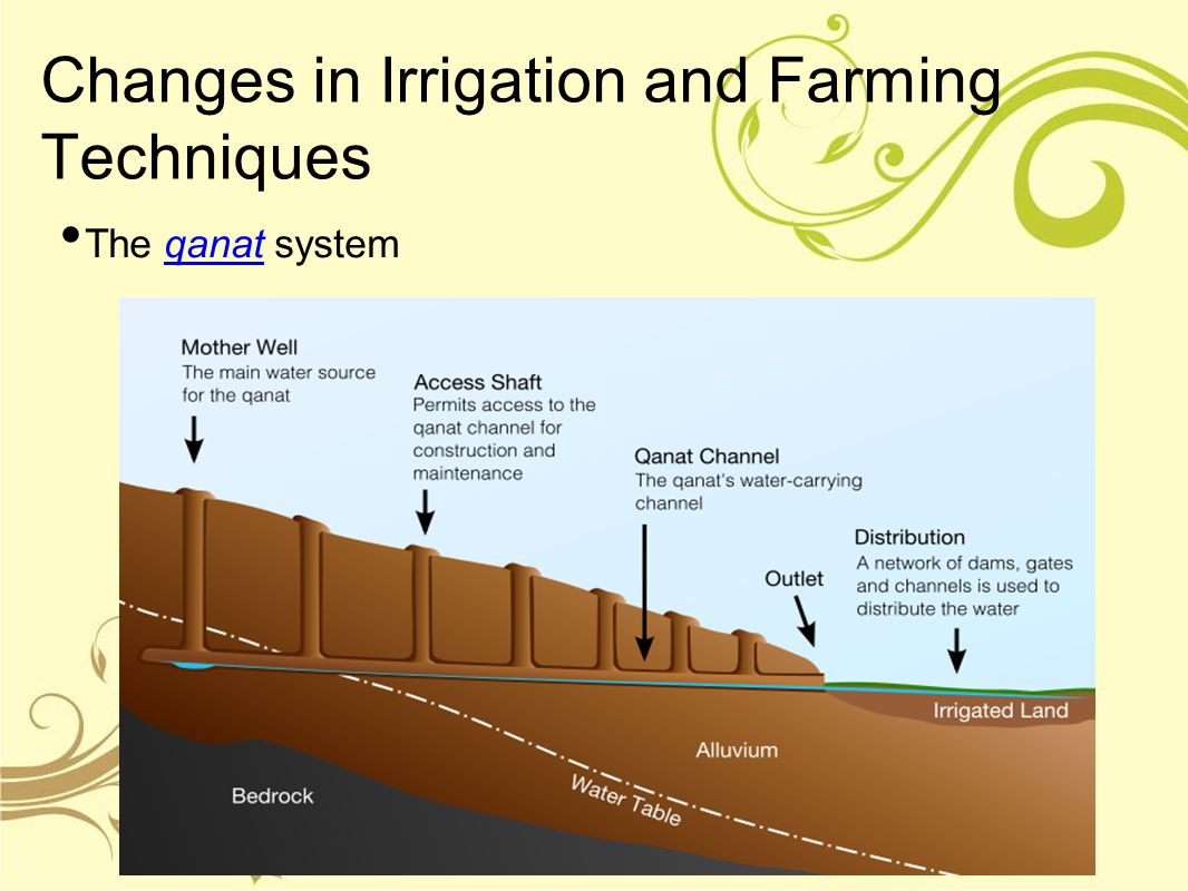 Changes in Irrigation and Farming Techniques
