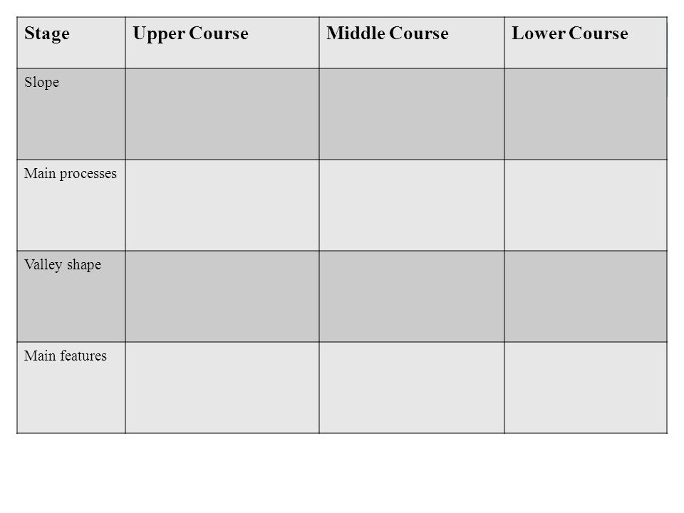Stage Upper Course Middle Course Lower Course Slope Main processes