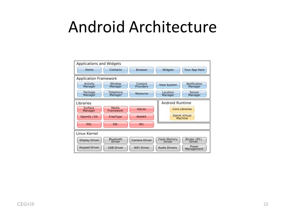 Android Architecture CEG436