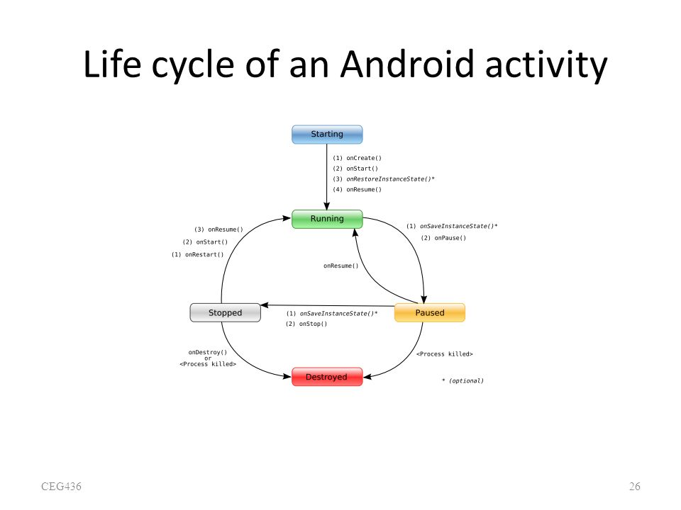Life cycle of an Android activity