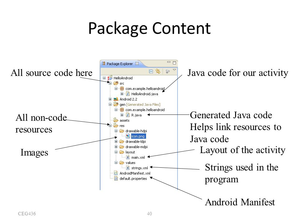 Package Content All source code here Java code for our activity