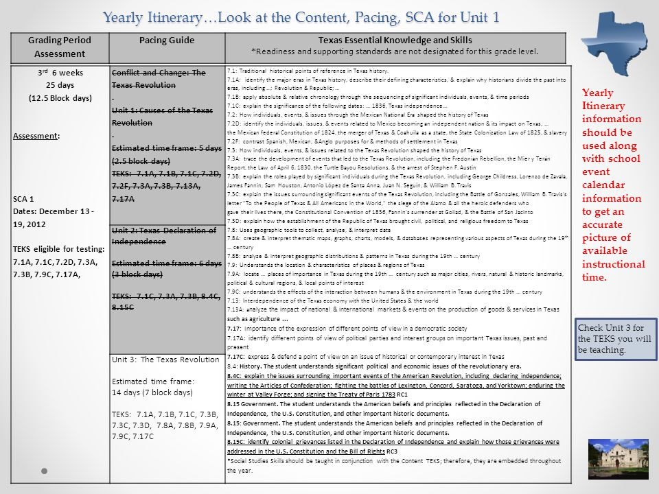 Yearly Itinerary…Look at the Content, Pacing, SCA for Unit 1