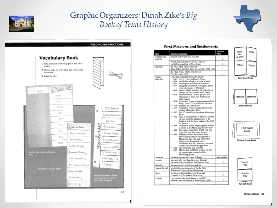 Graphic Organizers: Dinah Zike's Big Book of Texas History