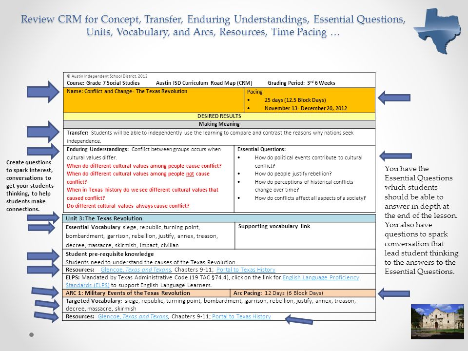 Review CRM for Concept, Transfer, Enduring Understandings, Essential Questions, Units, Vocabulary, and Arcs, Resources, Time Pacing …