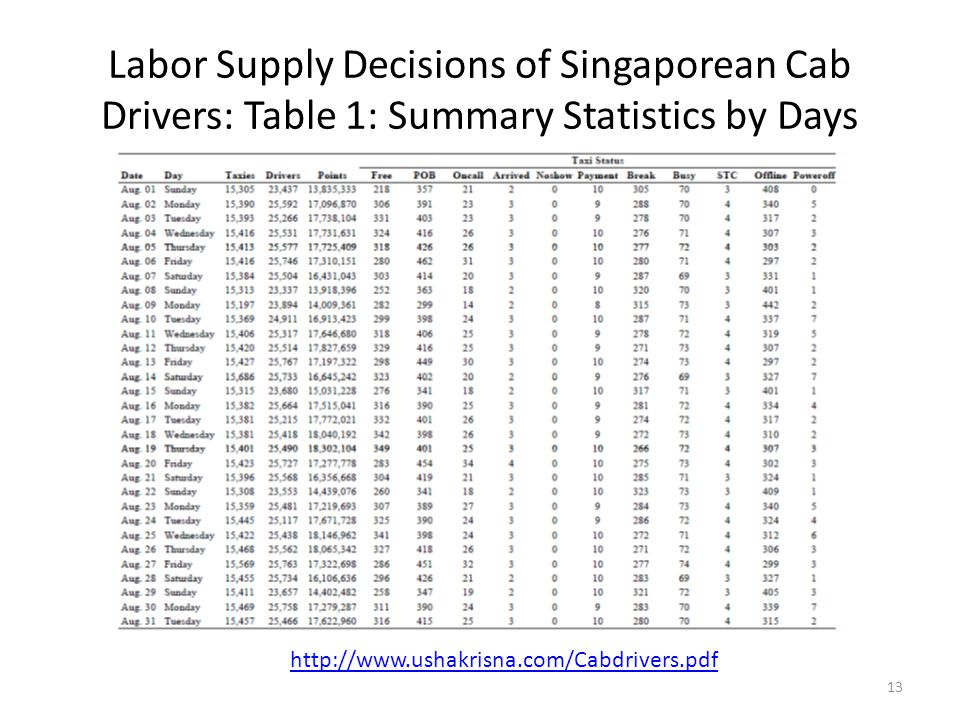 Labor Supply Decisions of Singaporean Cab Drivers: Table 1: Summary Statistics by Days