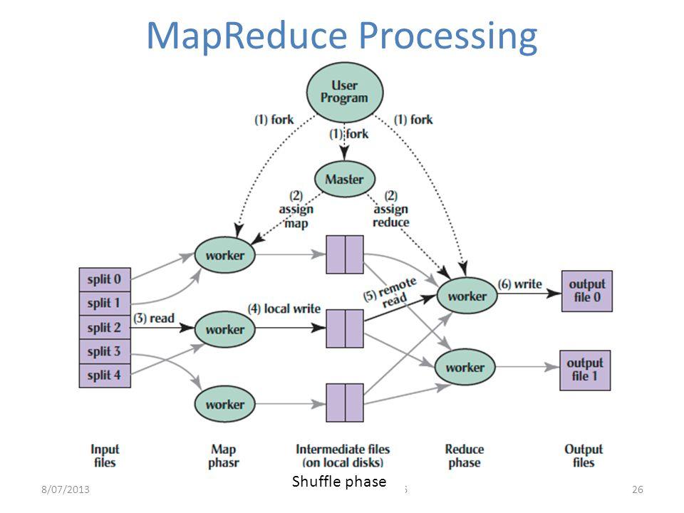 MapReduce Processing Shuffle phase 8/07/2013